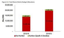 Report on Nutrition Financing in Kisoro District Uganda
