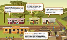 "Figure 3: Nutrition, Growth, and Development in the Community. ""The illustration in figure 3 depicts an ideal community that has all of the ingredients for good nutrition, growth, and development."""