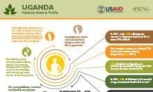 Uganda anemia profile
