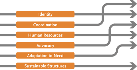 Figure 8. Drivers of Change for Nutrition in Uganda