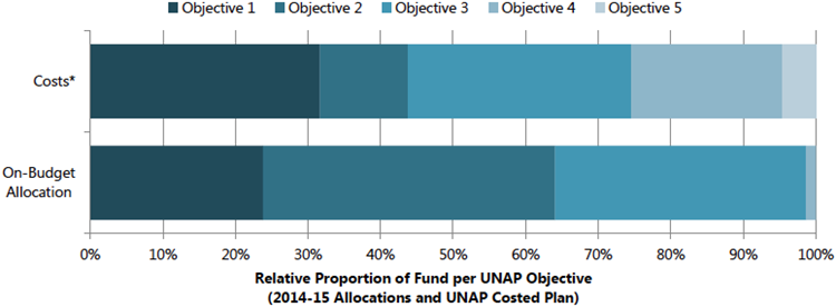 Figure 11. On-Budget Ministry Allocation by UNAP Objective Areas